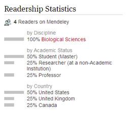 Mendeley Stats
